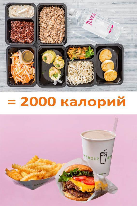 2000 калорий правильное и неправильное питание