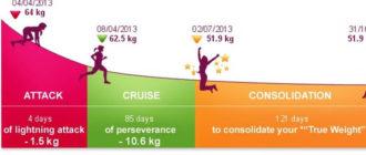 фаза атака диета дюкана